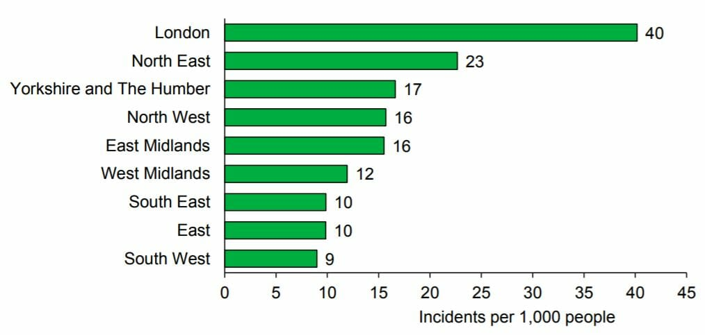 Fly-tipping incidents per 1,000 people in England by region, 2019/20