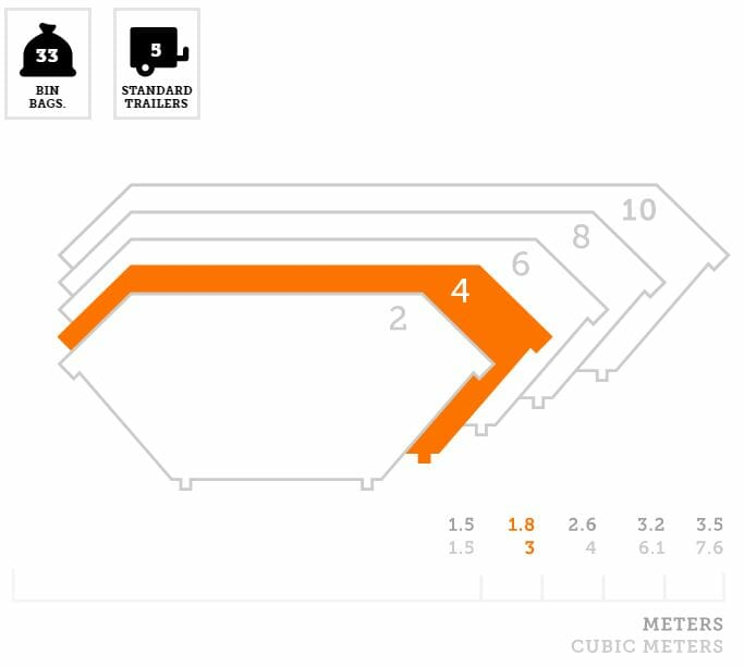 Four-yard skip size guide